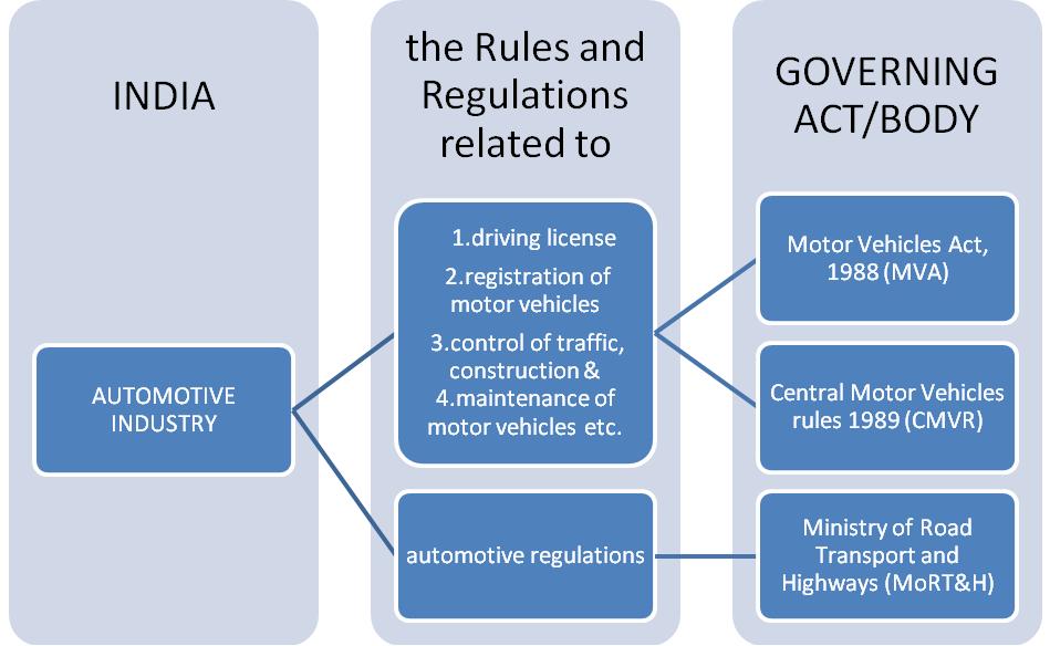 Automobile regulations in India