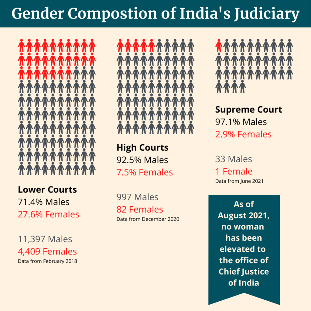 Gender Composition of India's Judiciary